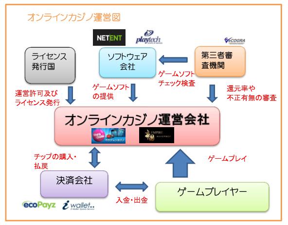 違法 オンライン カジノ